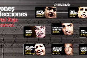 La red de ladrones de elecciones 20013 que le permitió al PRI seguir con el saqueo de recursos