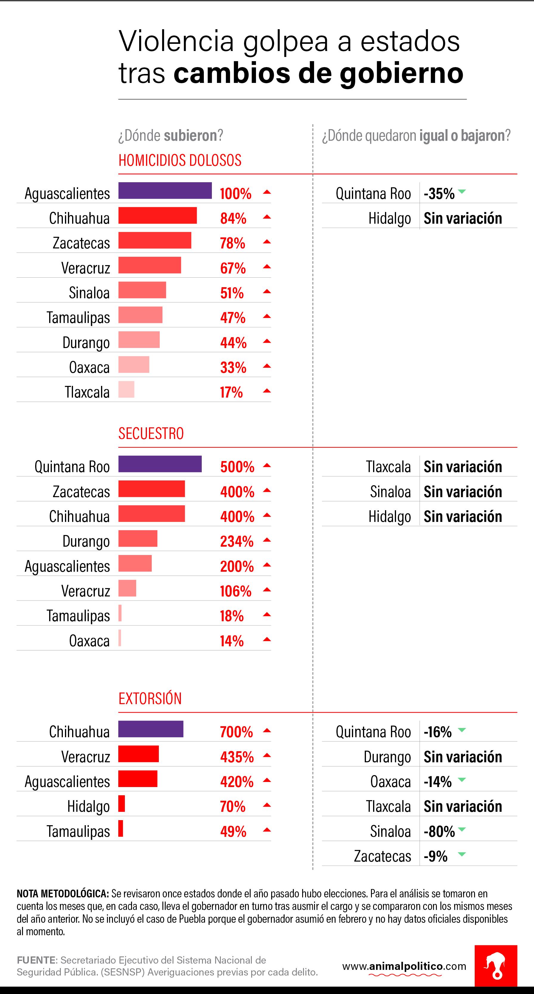 grafico-cambios-gobierno